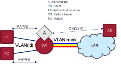 VLAN assignmnent based on 802.1X and SDN